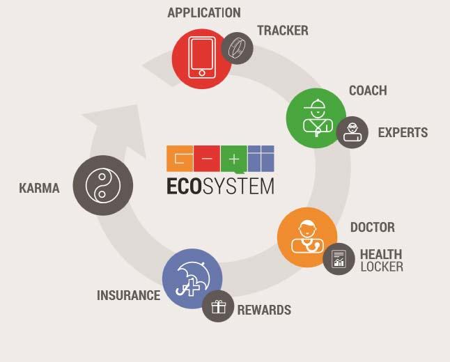 GOQii Ecosystem